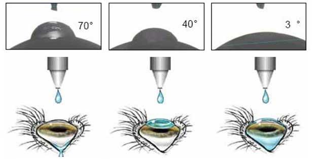 Методика применения глазных капель
