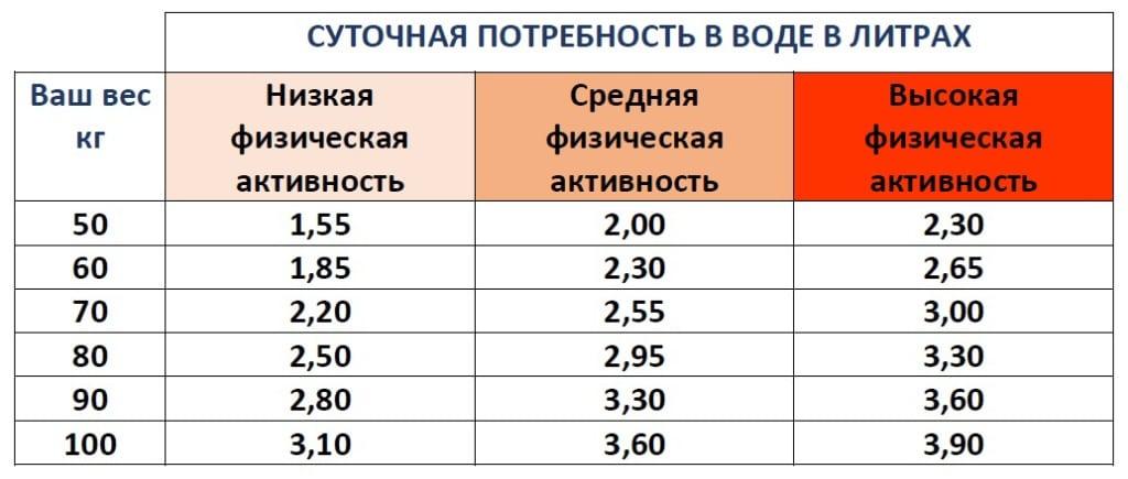 Таблица употребления воды