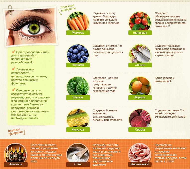 Витамииные продукты для зрения