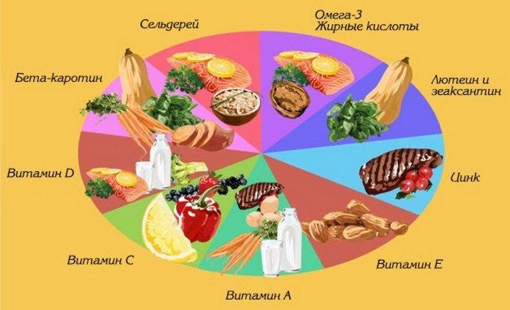 Комплекс витамин для органов зрения