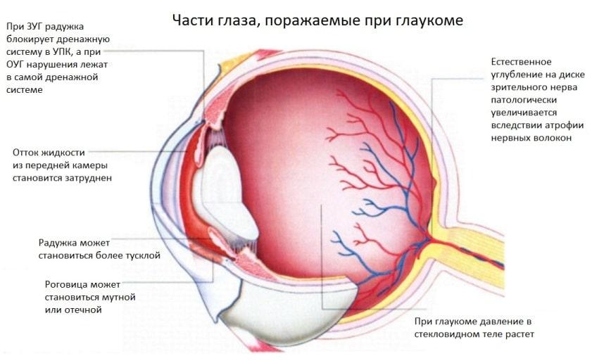 Повреждение глаза
