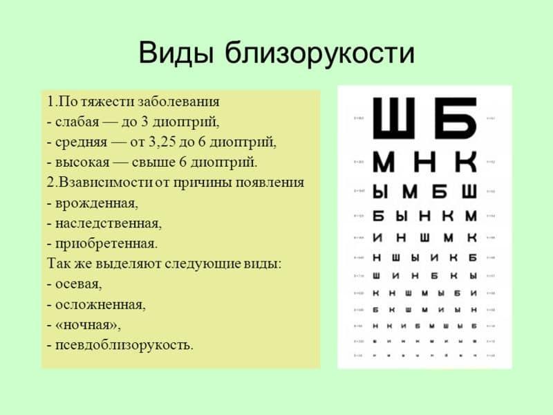 Виды заболевания зрения
